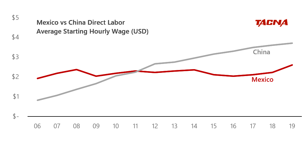 Direct Labor Average Starting Hourly Wage