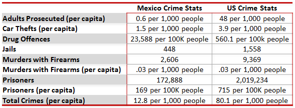 Mexico vs US Crime Statistics