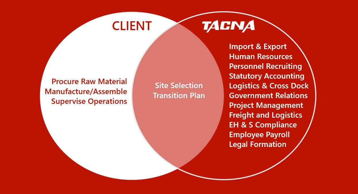 TACNA Shelter Service Model Mexico
